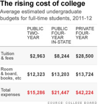 2012-2013 College Tuition and Boarding Costs Increase