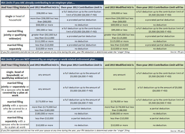 2012 and 2013 IRA Contribution Limits