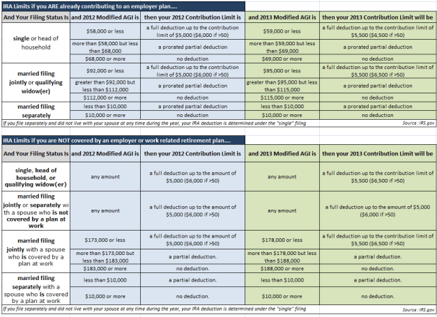 2012 and 2013 IRA Contribution Limits