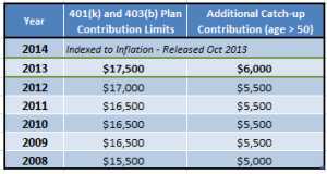 2013 401K Contribution and Catch-up Limits