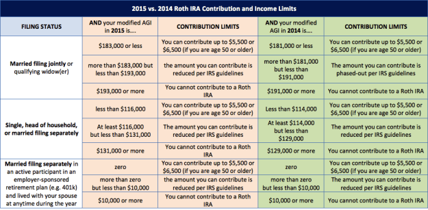 2015 vs 2014 Roth IRA limits and Income Phaseout