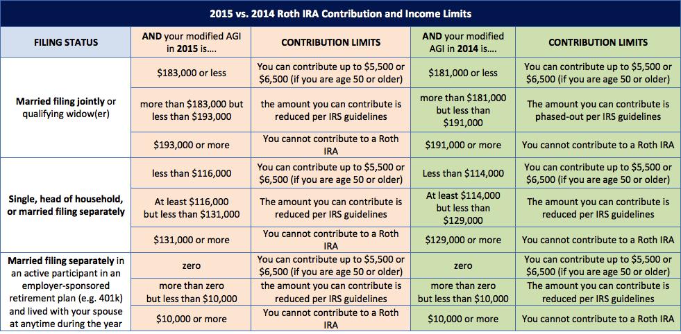 2018 Vs 2017 Roth Ira Contribution And Income Limits Plus Conversion