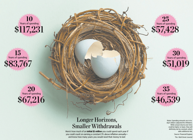 See How Long $1 Million Will Last in Retirement | Saving to