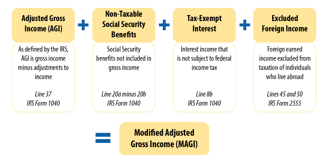 MAGI – Modified Adjusted Gross Income — Saving to Invest