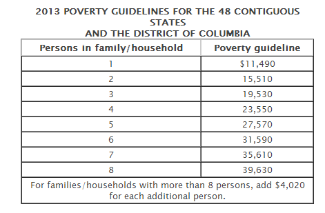 would you be considered poor based on federal poverty levels