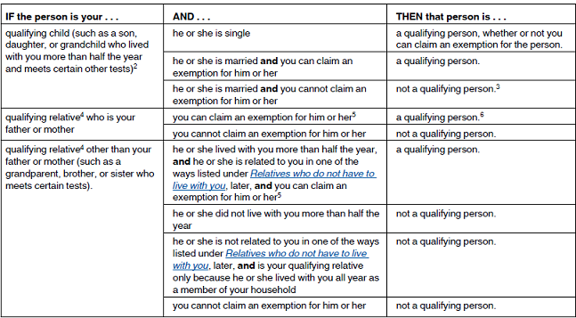 Qualifying Person Qualifying You To File as Head of Household