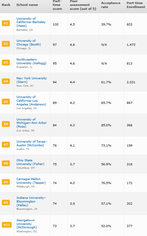 2013 - Top Part Time MBA Programs