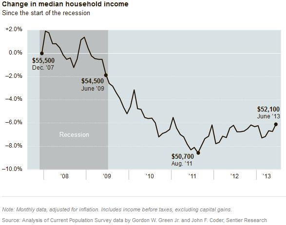 Median income change