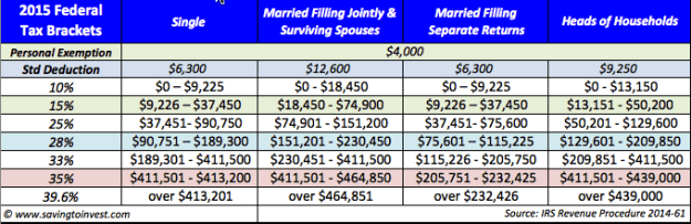 2015 Tax Brackets and Rates