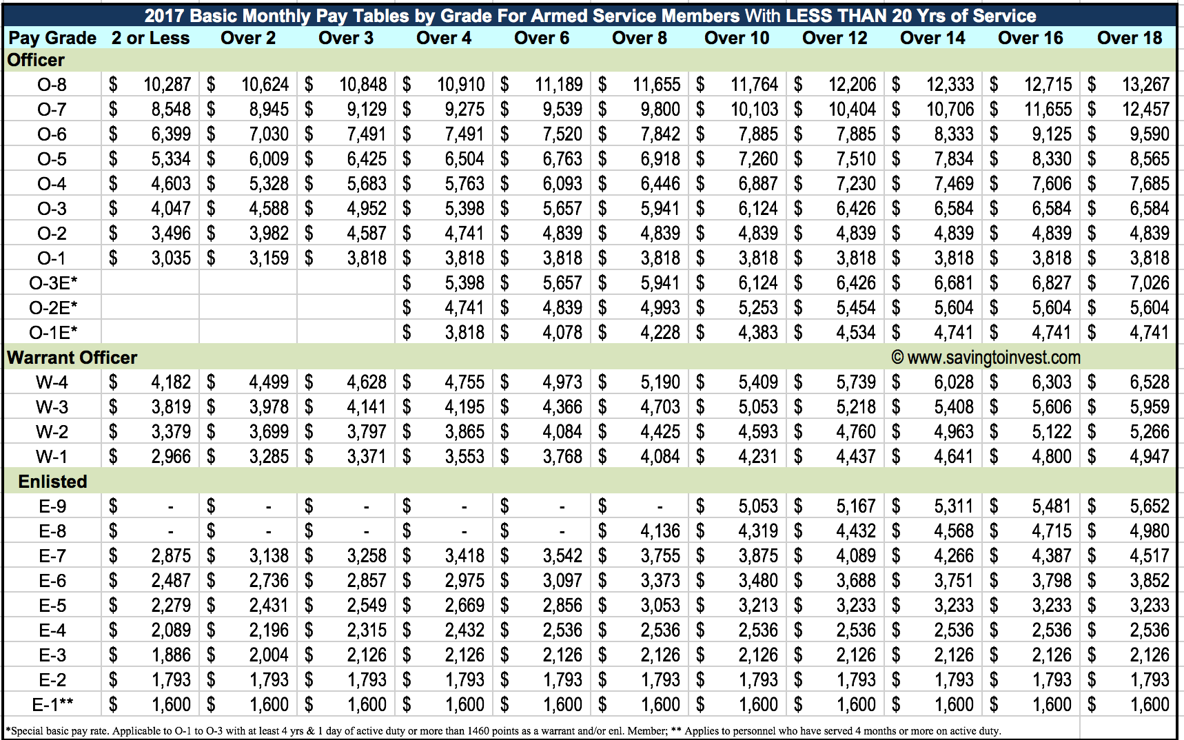 2017 military pay chart frodo fullring co