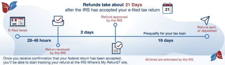 IRS Refund Processing schedule - How Your Tax Status Changes over 21 days