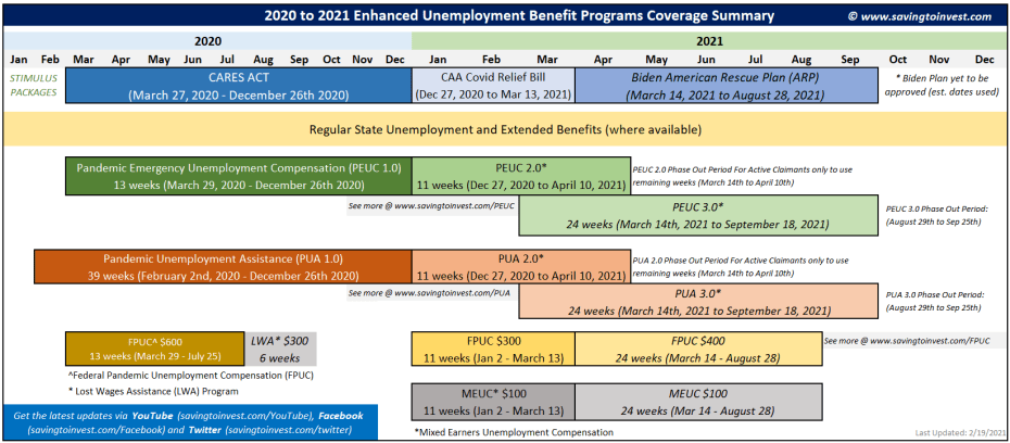 Biden Unemployment Extensions to PUA, PEUC and FPUC