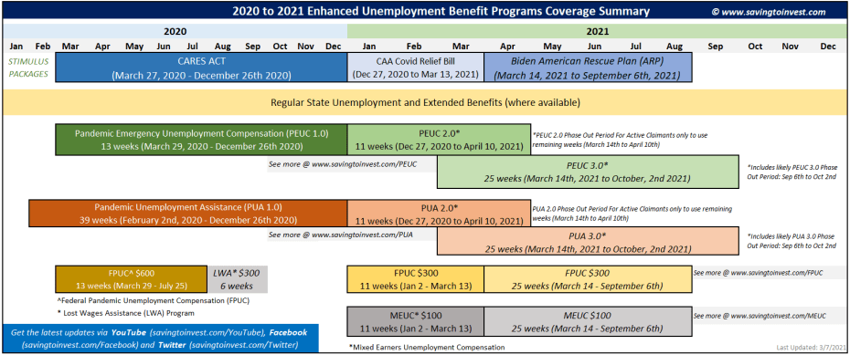 Extended Unemployment Programs Overview 2021