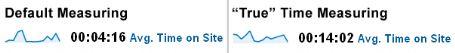 Google Analytics True Time Comparison