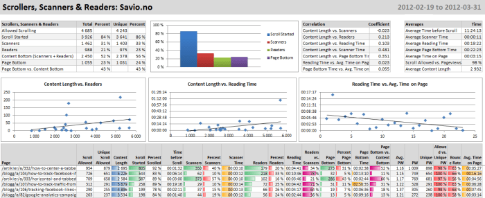 Tracking Content Readers, Scrollers & Scanners In Google Analytics