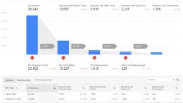 Google Analytics - Shopping Behavior Analysis