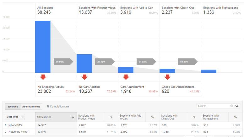 Google Analytics - Shopping Behavior Analysis