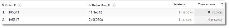 Google Analytics Custom Report with Order ID and Hotjar ID