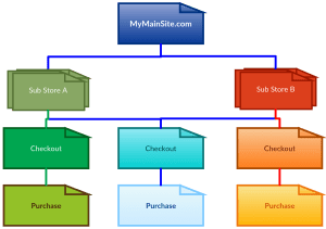 Split Ecommerce Transactions with Google Tag Manager