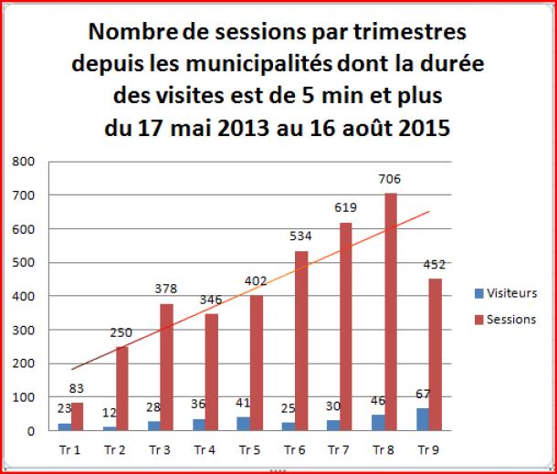 sessions-par-trimestre-depuis-villes-5minetplus