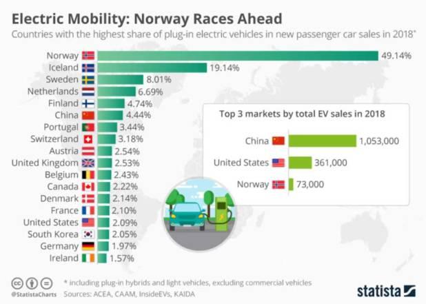البلدان الأكثر إستخداما للسيارات الكهربائية