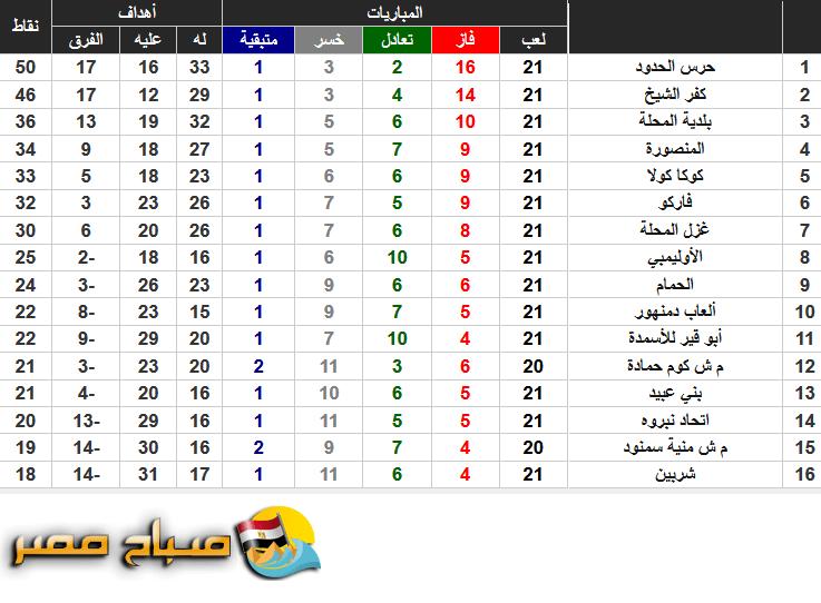ومن المتعارف علية أن دوري الدرجة الثانية ينقسم الى ثلاث مجموعات يصعد الى الدوري الممتاز الأول من كل. أسرع ترتيب الدوري المصري الدرجة الثانية