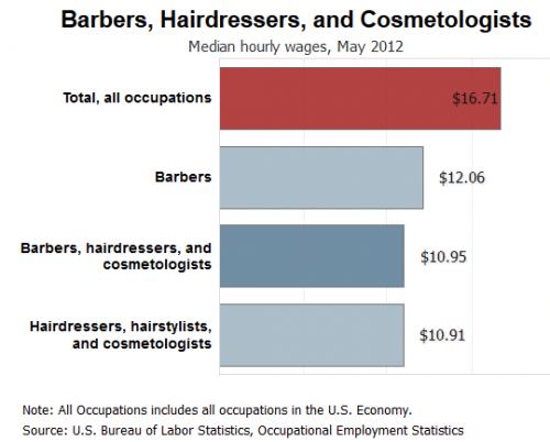 Hairdresser Salary Uk Per Year BestDressers 2019