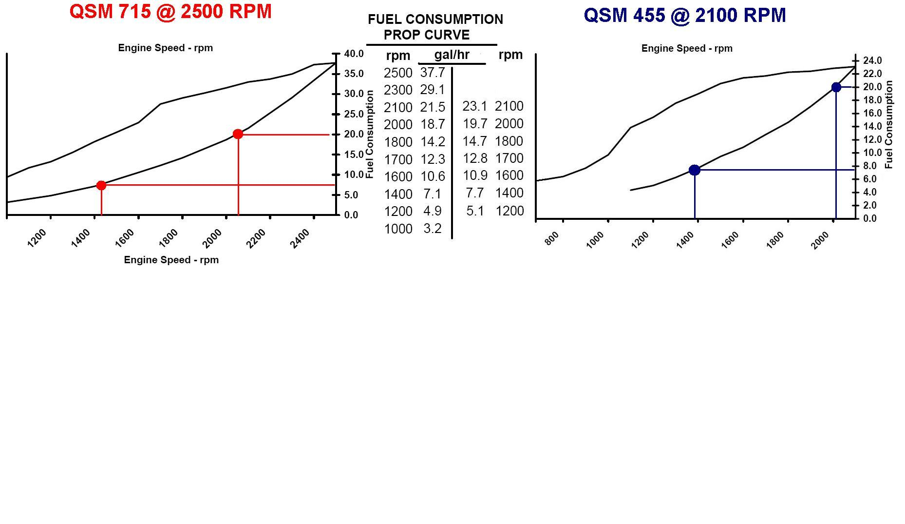 Qsm 715 Vs 455 Cruise Power Curves