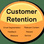 5 Tactics to Improve Customer Retention