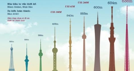 VTV xin bỏ dự án xây tháp truyền hình cao nhất thế giới ở Hà Nội