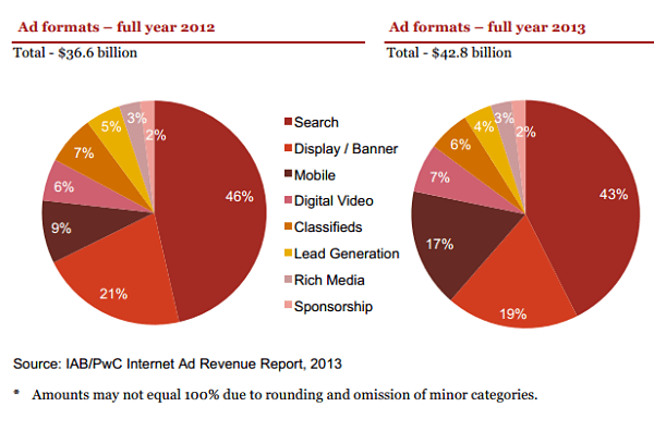 IAB Internet Advertising Report 2