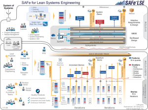 Big Picture for SAFe Lean Systems Engineering v0.30.