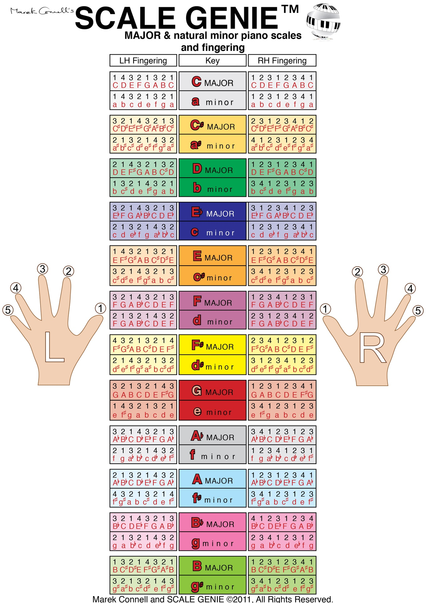 Diagram For Keyboard
