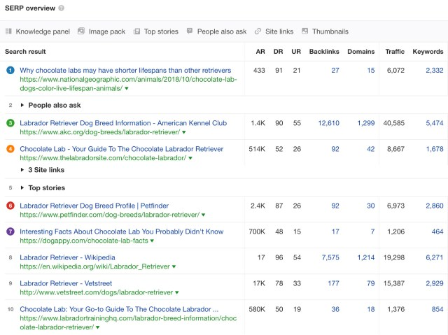 How To Find Profitable Affiliate Marketing Niches? - ahrefs screenshot