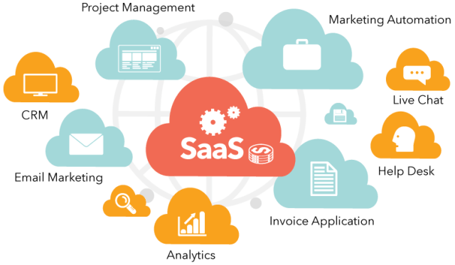 SaaS - benefits for developers - what is saas