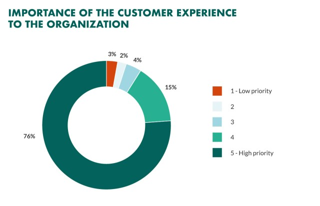 How CMR Can Improve Customer Experience in B2B?