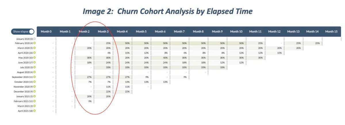 Churn Cohort Analysis by elapsed time