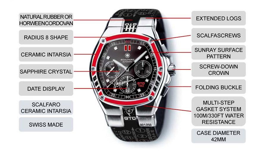 Slide-GTO1962-Technical-780-520