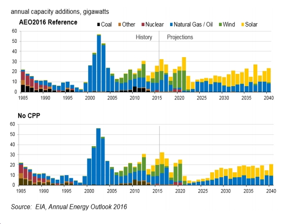 """EIA's 2016 """"Early Release"""" Long-Term U.S. Energy Outlook Raises a Host of Questions"""