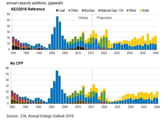 energy gains chart