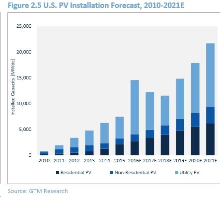 U.S. PV installation forecast chart
