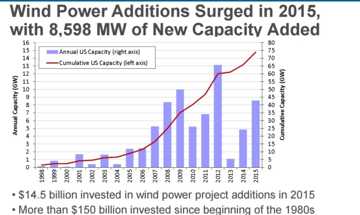 Wind power additions chart