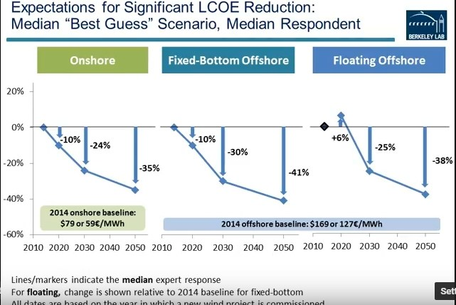 Expectations for significant LCOE reduction