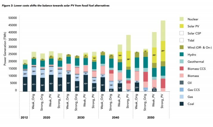 low costs shifts balance to solar PV from fossil fuel alternatives