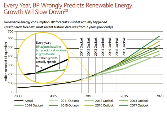Renewable energy consumptions BP forecast vs actual