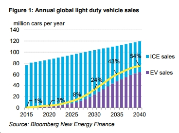 "Bloomberg New Energy Finance: ""By 2040, 54% of new car sales and 33% of the global car fleet will be electric"""