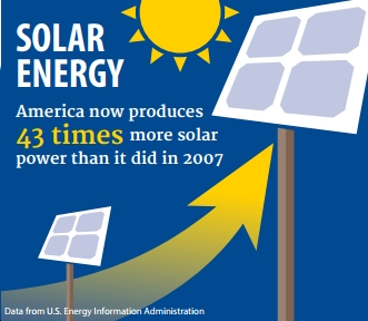 """New Report: """"American clean energy is growing at an incredible pace,"""" Can and Must Grow Even Faster"""