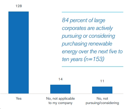 """New Report Examines """"why and how corporates buy renewables,"""" """"strategies to increase renewable energy project development"""""""