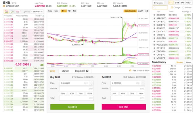 Binance - Basic Exchange Screen