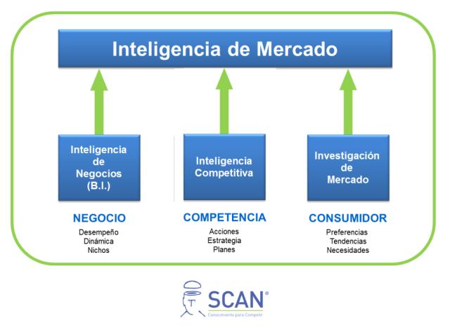 SCANInteligencia_de_Mercado_1199x881